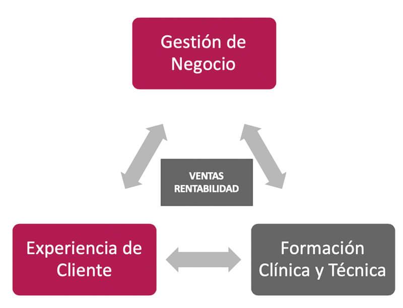conseguir ventas y rentabilidad en centros audiologia